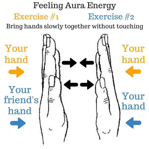 Diagram showing how to feel aura energy on your own or with a partner