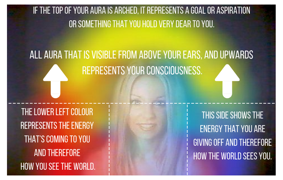 How to read the Aura part 2