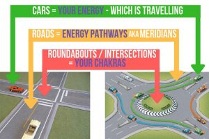 chakras explained as intersections and roundabouts