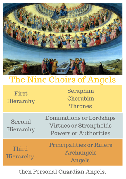 The Nine Choirs of Angels showing the three Hierarchies