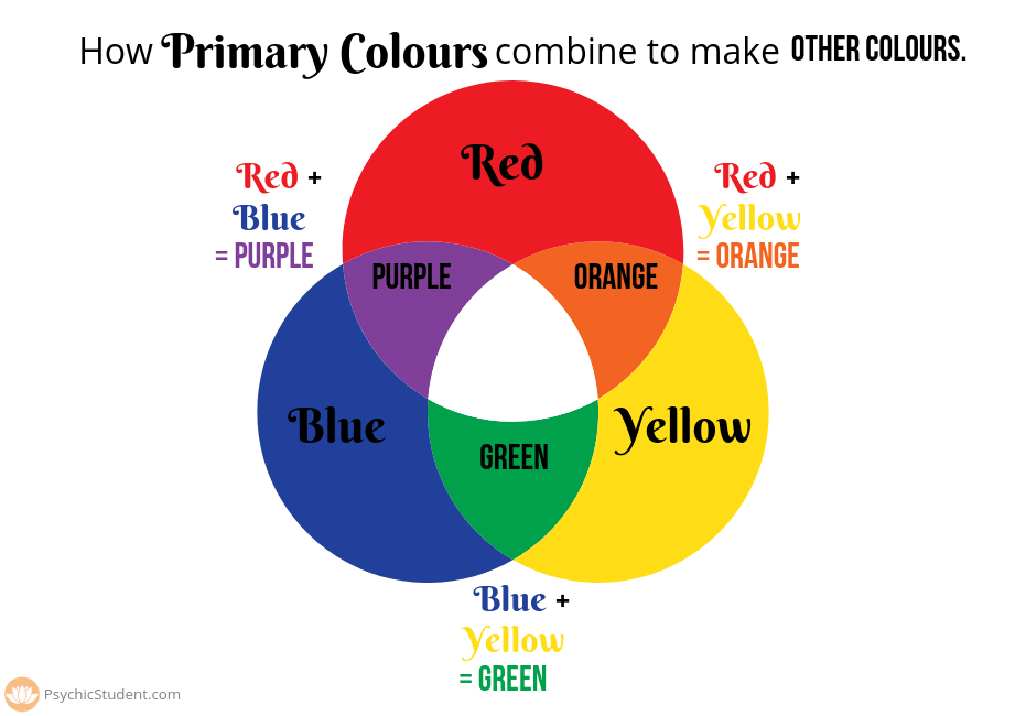 how primary colours combine to make other colours