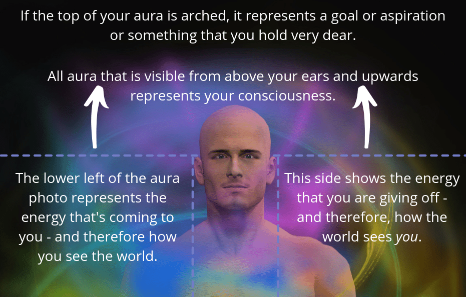 Aura Reading Part Two: Aura Colours and Meanings